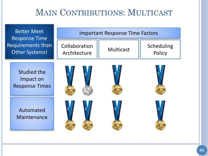 Main Contributions: Multicast