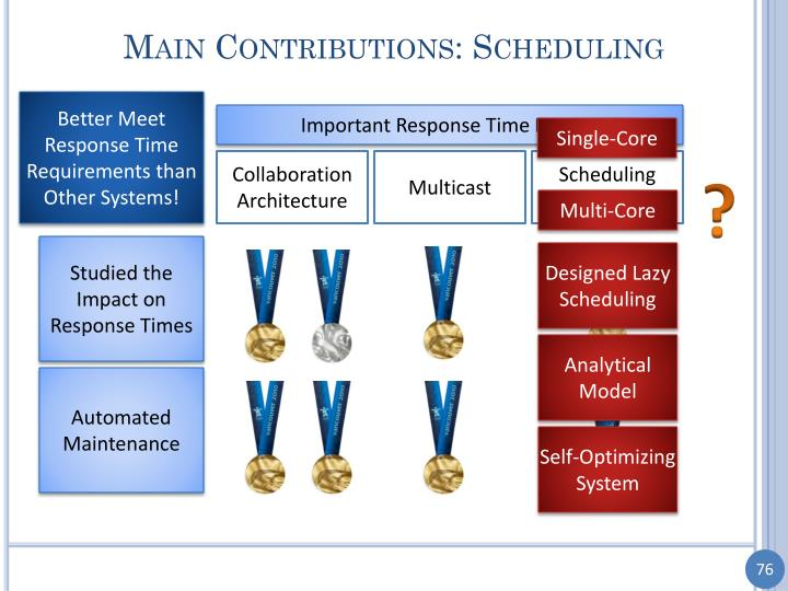 Main Contributions: Scheduling