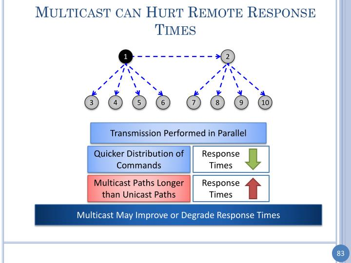 Multicast can Hurt Remote Response Times