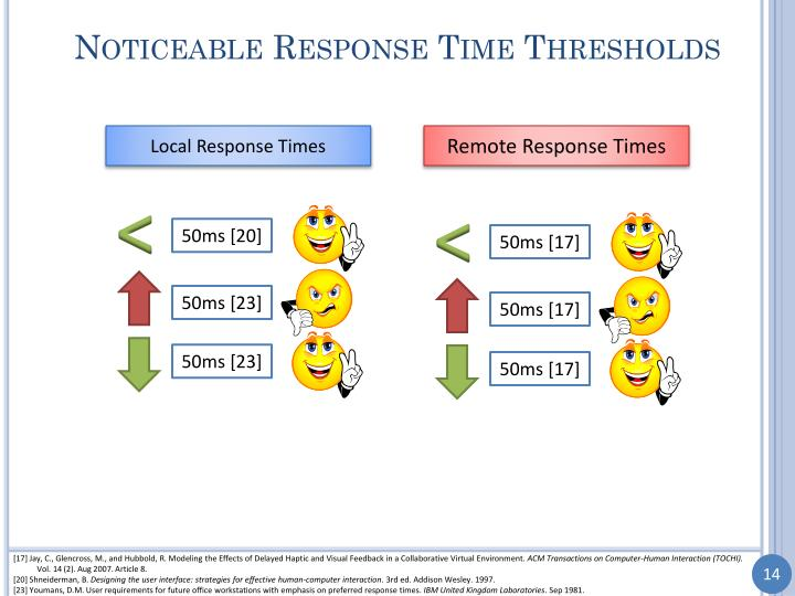 Noticeable Response Time Thresholds