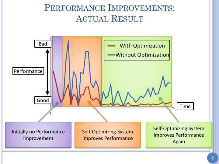 Performance Improvements: