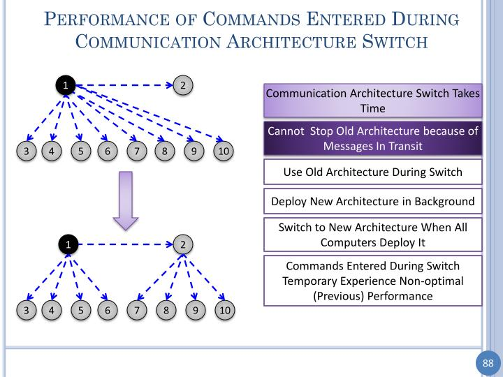 Performance of Commands Entered During Communication Architecture Switch
