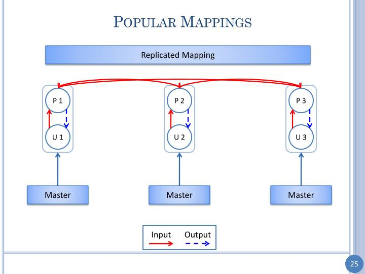 Popular Mappings