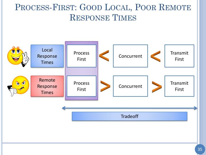 Process-First: Good Local, Poor Remote Response Times