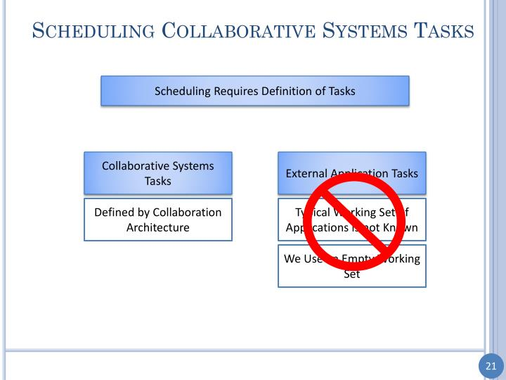Scheduling Collaborative Systems Tasks