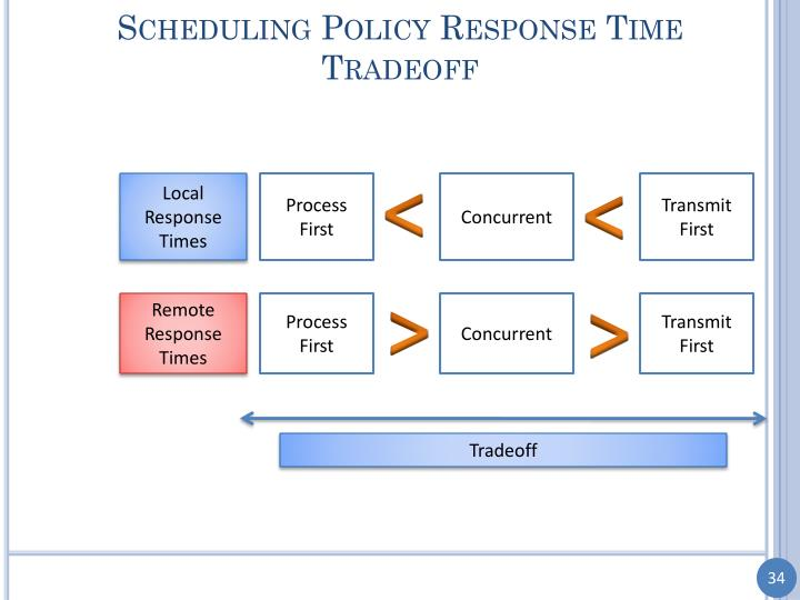 Scheduling Policy Response Time Tradeoff
