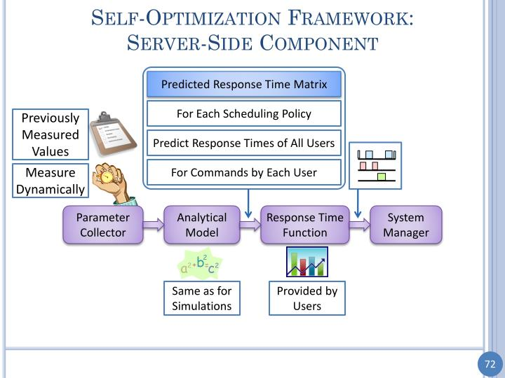 Self-Optimization Framework: