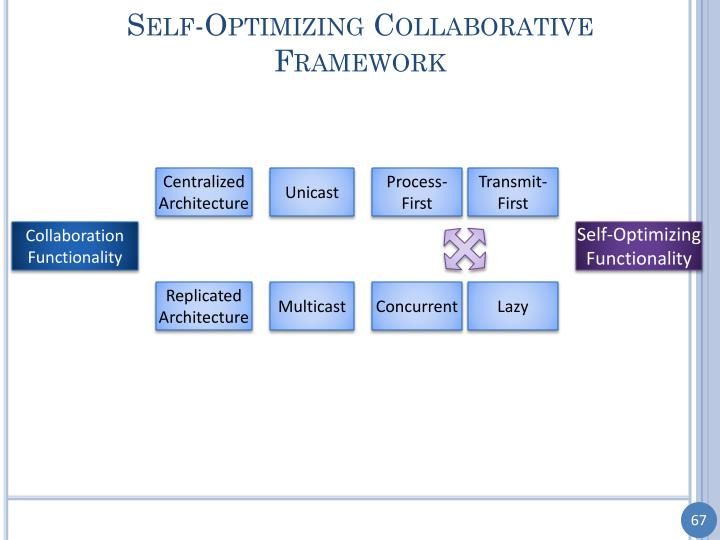 Self-Optimizing Collaborative Framework