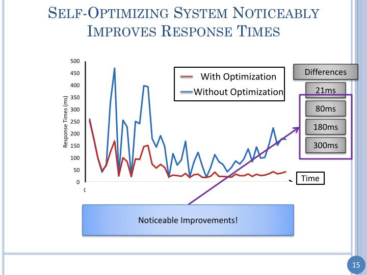 Self-Optimizing System Noticeably Improves Response Times