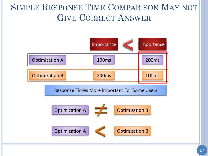 Simple Response Time Comparison May not Give Correct Answer