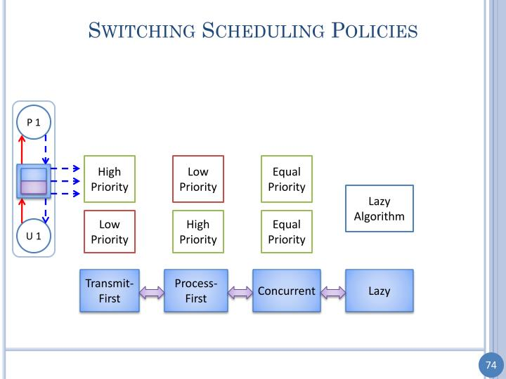 Switching Scheduling Policies