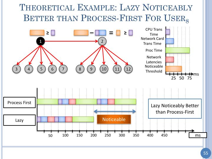 Theoretical Example: Lazy Noticeably Better than Process-First For User