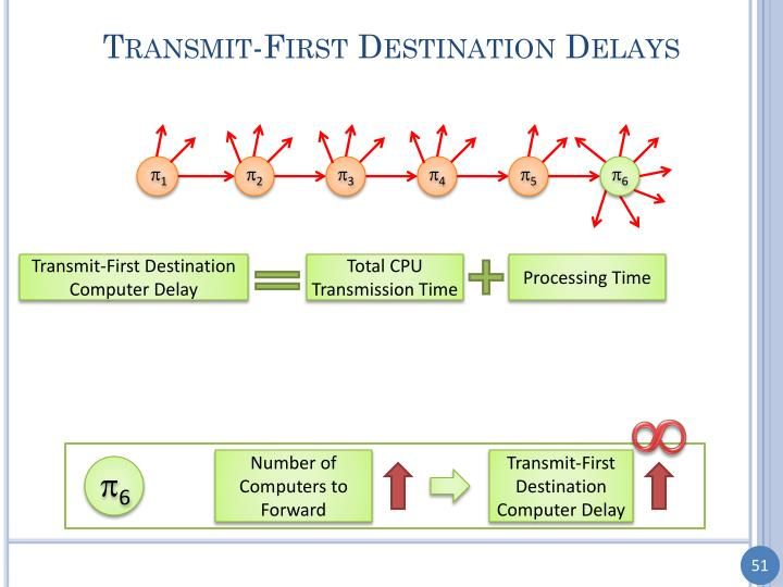 Transmit-First Destination Delays