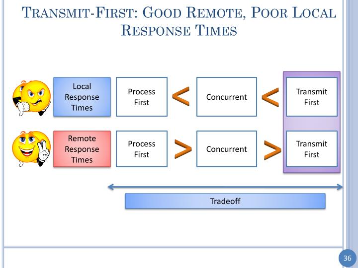 Transmit-First: Good Remote, Poor Local Response Times