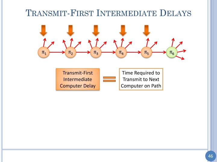 Transmit-First Intermediate Delays