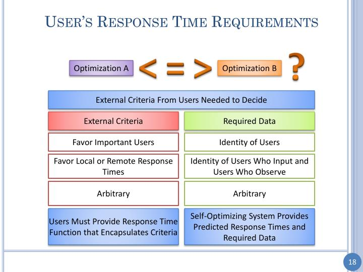User's Response Time Requirements