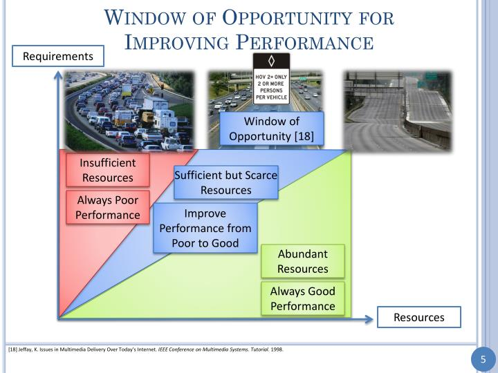 Window of Opportunity for