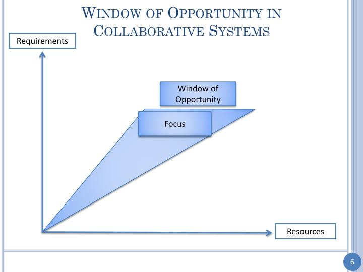 Window of Opportunity in