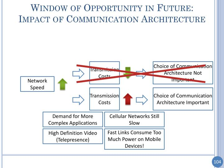 Window of Opportunity in Future: