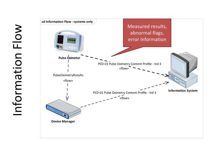 Information Flow