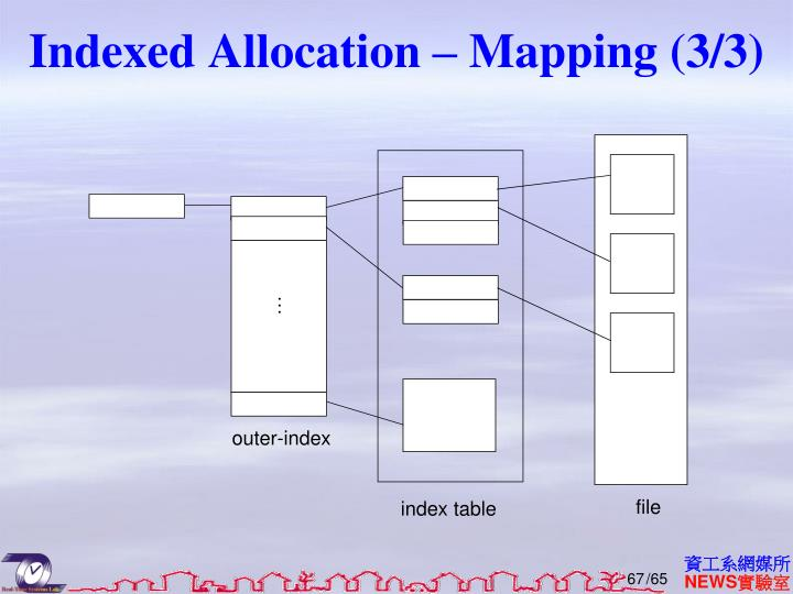 Indexed Allocation – Mapping