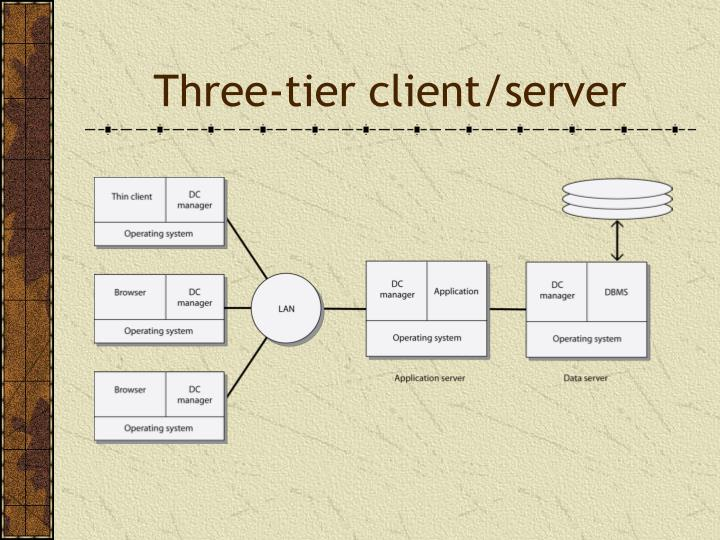 Three-tier client/server