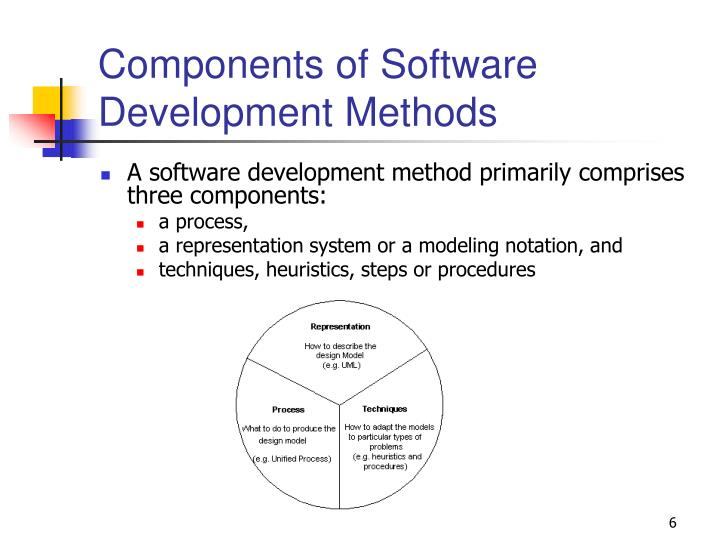 Components of Software Development Methods