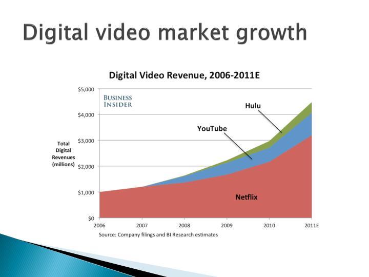 Digital video market growth