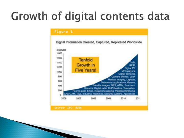 Growth of digital contents data