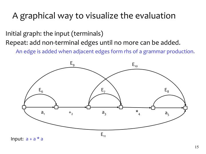A graphical way to visualize the evaluation