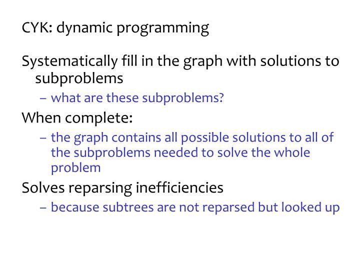 CYK: dynamic programming