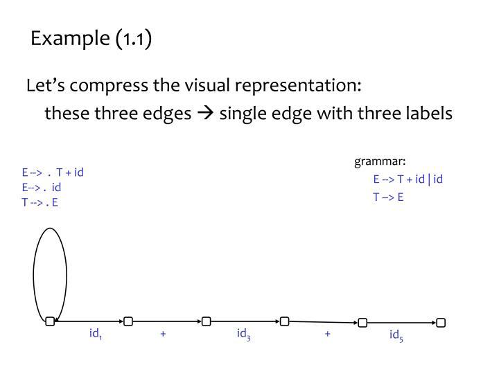 Example (1.1)