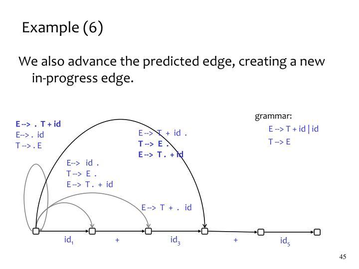 Example (6)