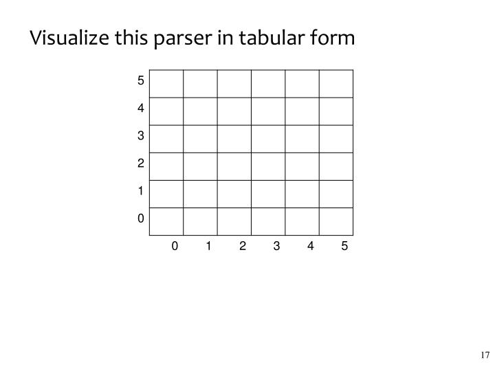 Visualize this parser in tabular form