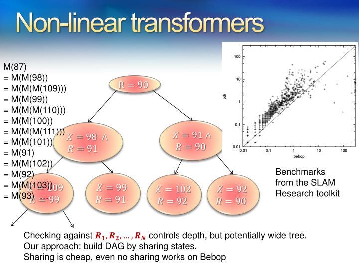 Non-linear transformers