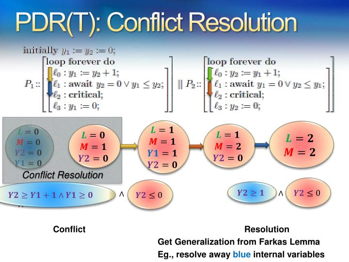 PDR(T): Conflict Resolution