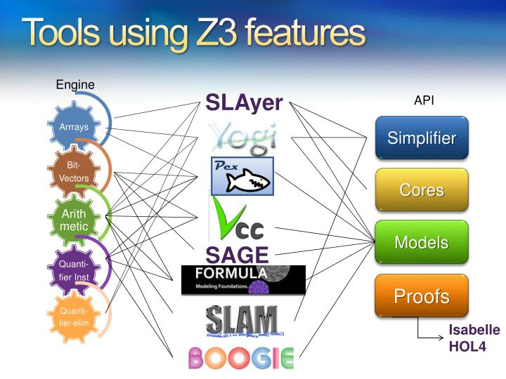 Tools using Z3 features