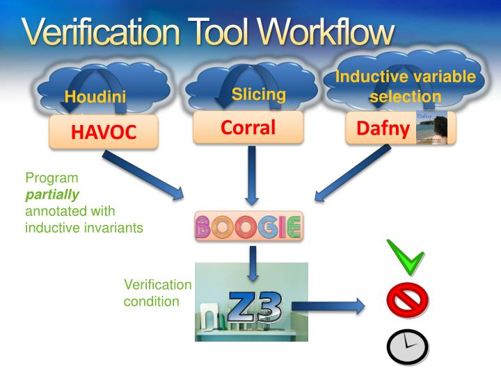 Verification Tool Workflow
