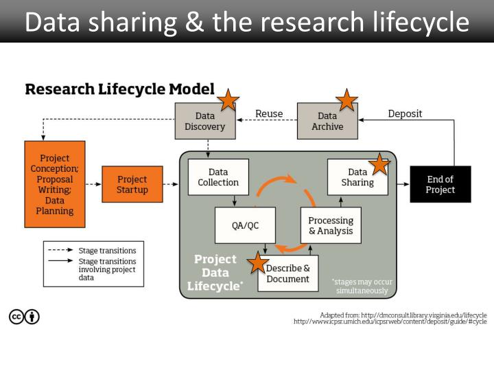 Data sharing the research lifecycle