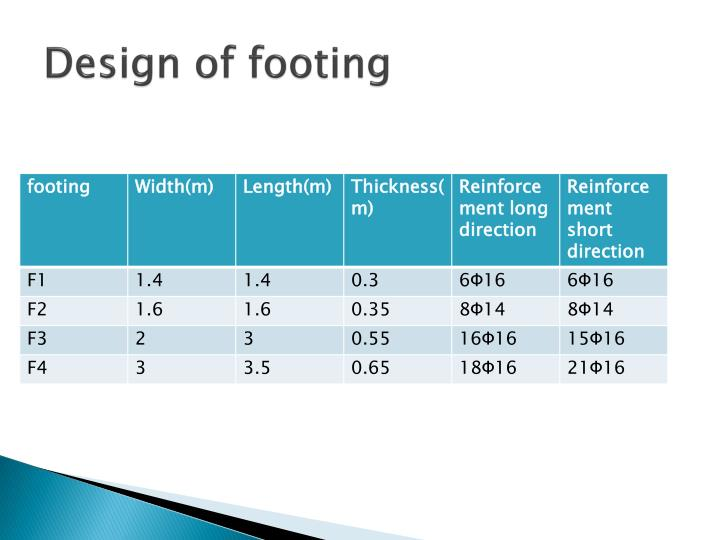 Design of footing