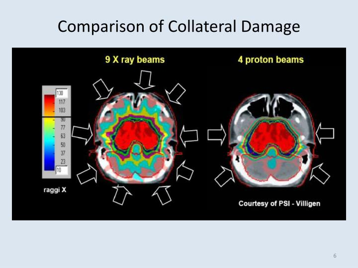 Comparison of Collateral Damage