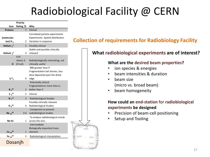 Radiobiological Facility @ CERN
