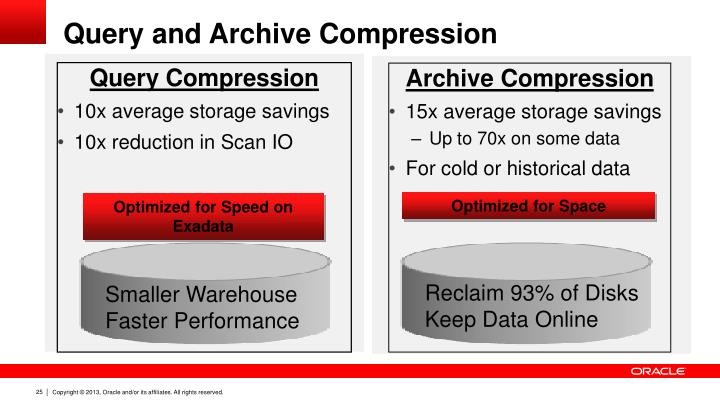 Query and Archive Compression