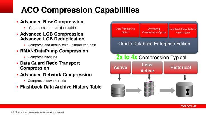 ACO Compression Capabilities