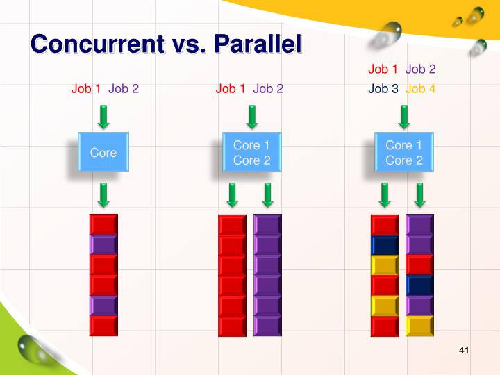 Concurrent vs. Parallel