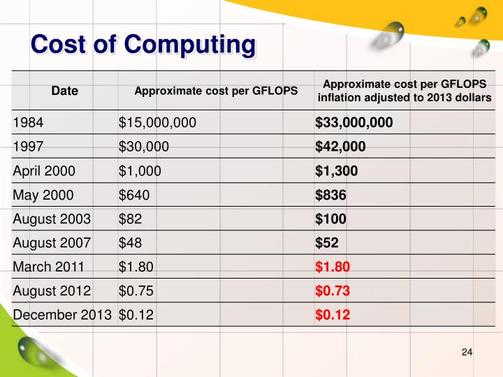 Cost of Computing