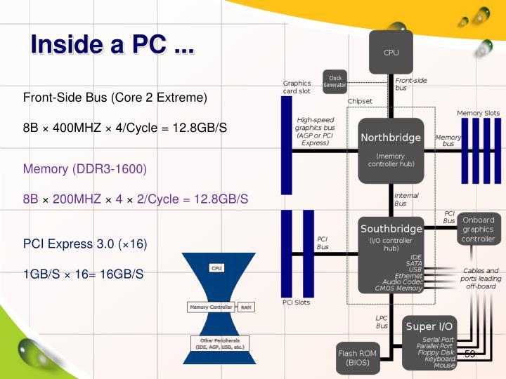 Inside a PC ...