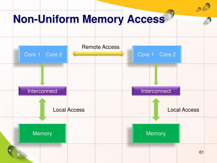 Non-Uniform Memory Access