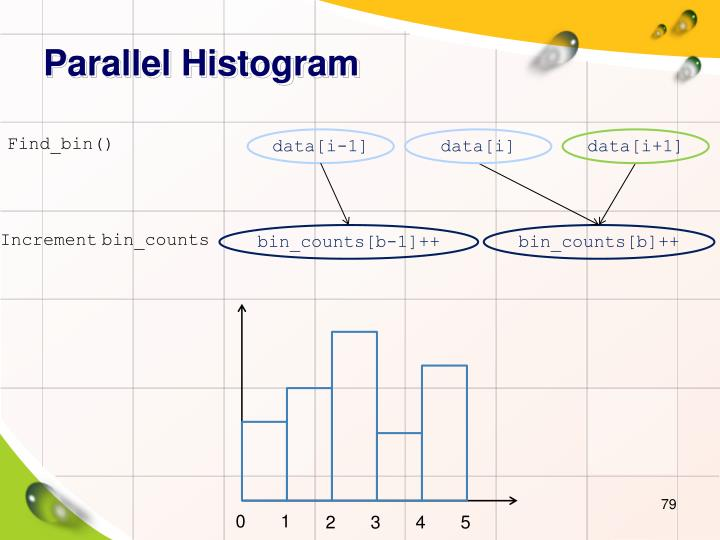 Parallel Histogram
