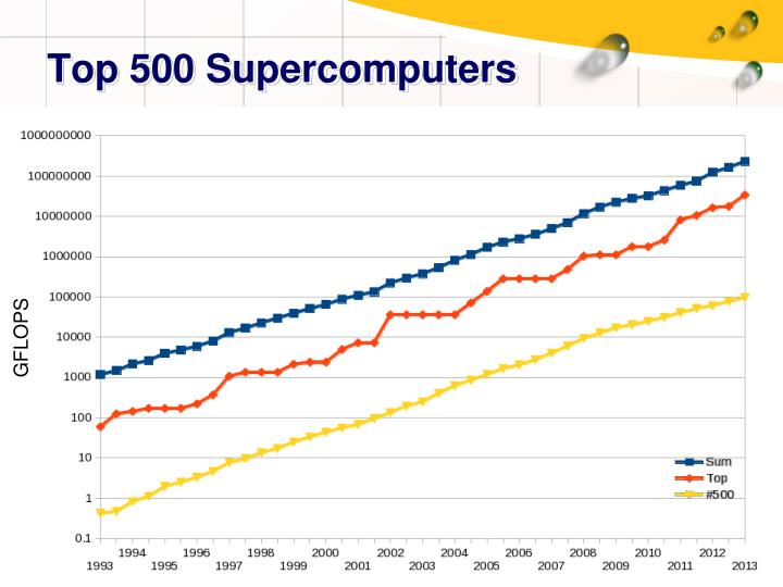 Top 500 Supercomputers